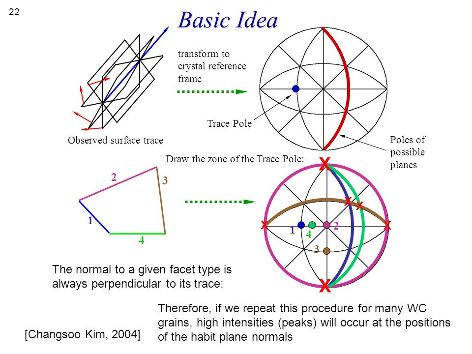 Basic Idea Trace Pole. Poles of possible planes. Observed surface trace. transform to crystal reference frame.