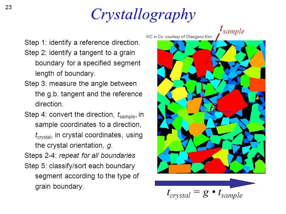 Crystallography q tsample tcrystal = g • tsample