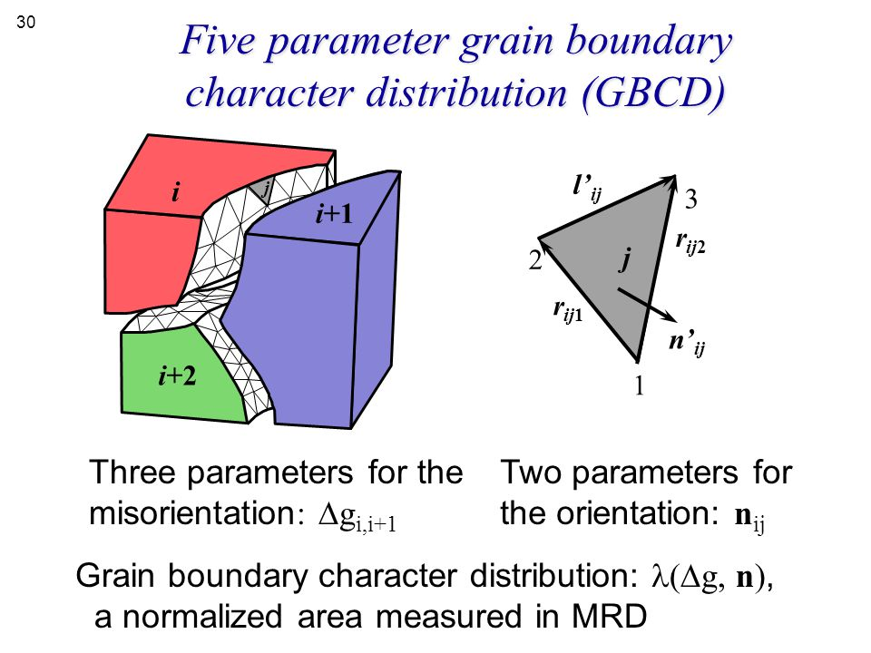 Five parameter grain boundary character distribution (GBCD)