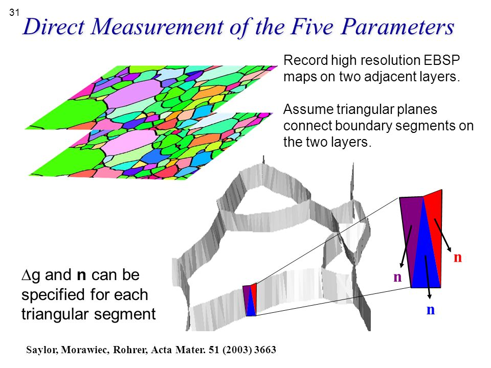 Direct Measurement of the Five Parameters