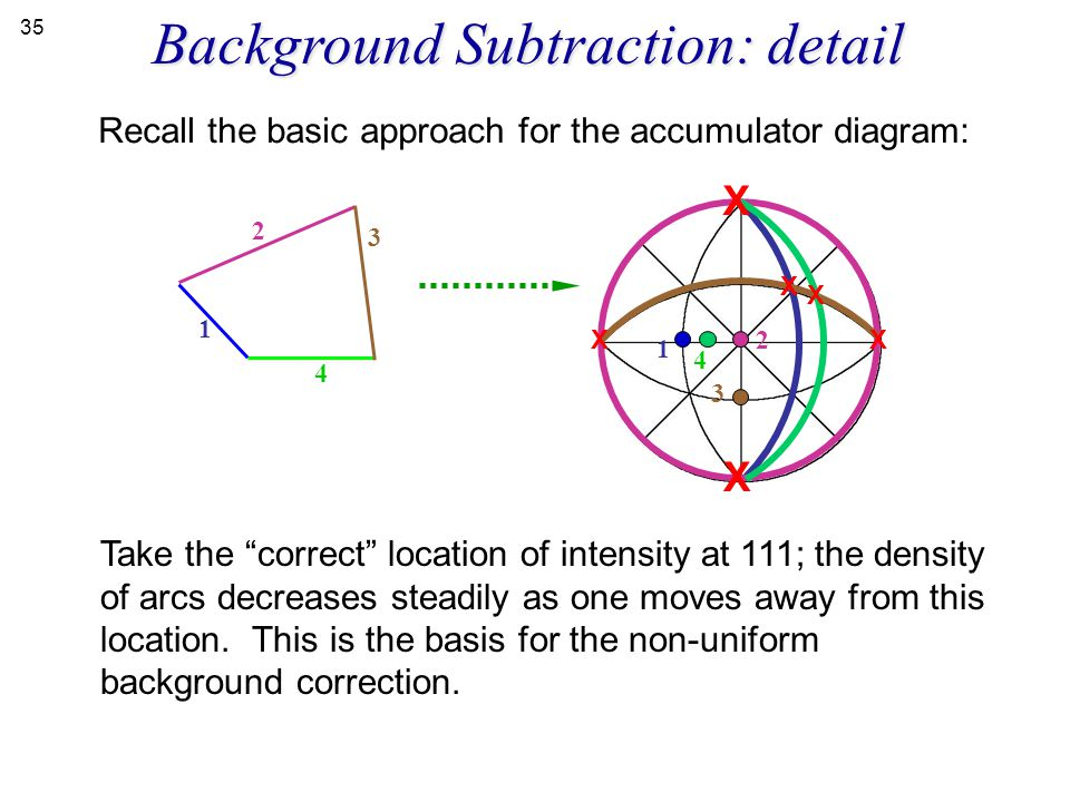 Background Subtraction: detail