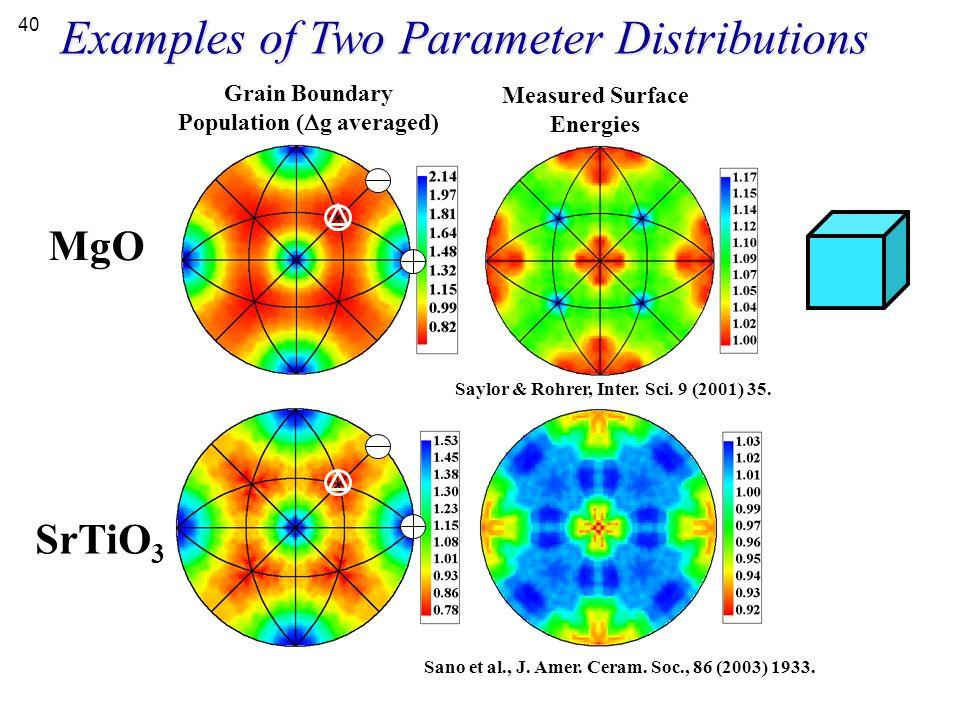 Grain Boundary Population (Dg averaged)