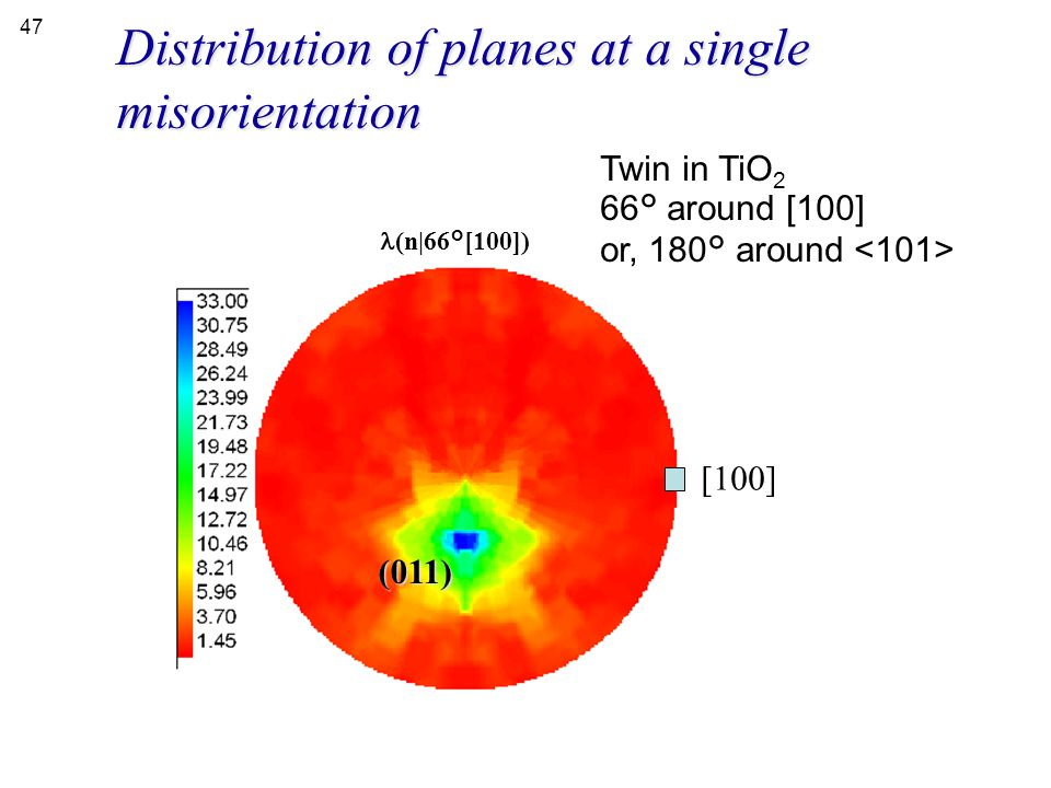 Distribution of planes at a single misorientation