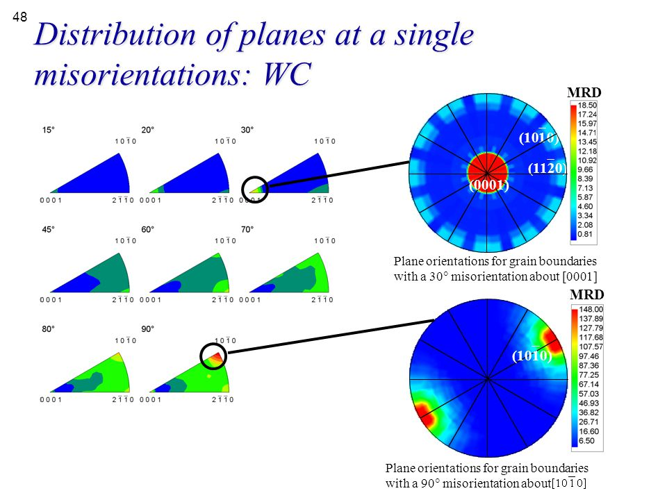Distribution of planes at a single misorientations: WC