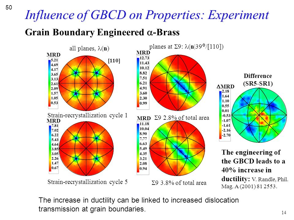 Influence of GBCD on Properties: Experiment