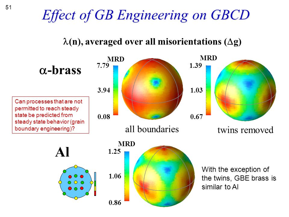 Effect of GB Engineering on GBCD