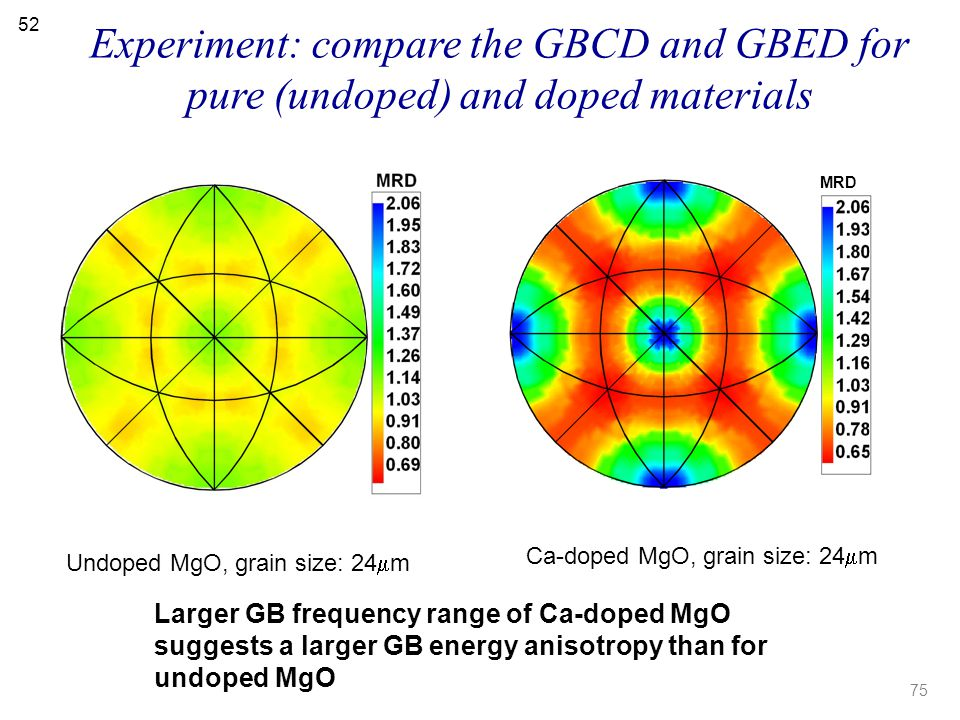 Experiment: compare the GBCD and GBED for pure (undoped) and doped materials