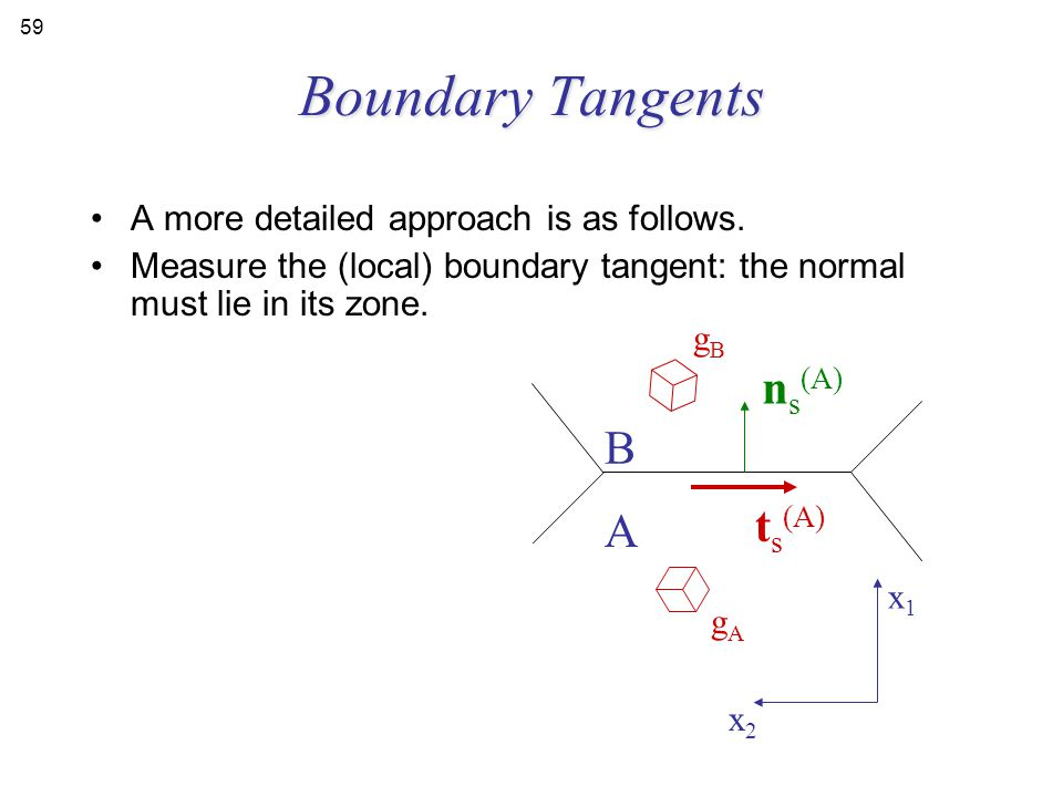 Boundary Tangents ns(A) B ts(A) A