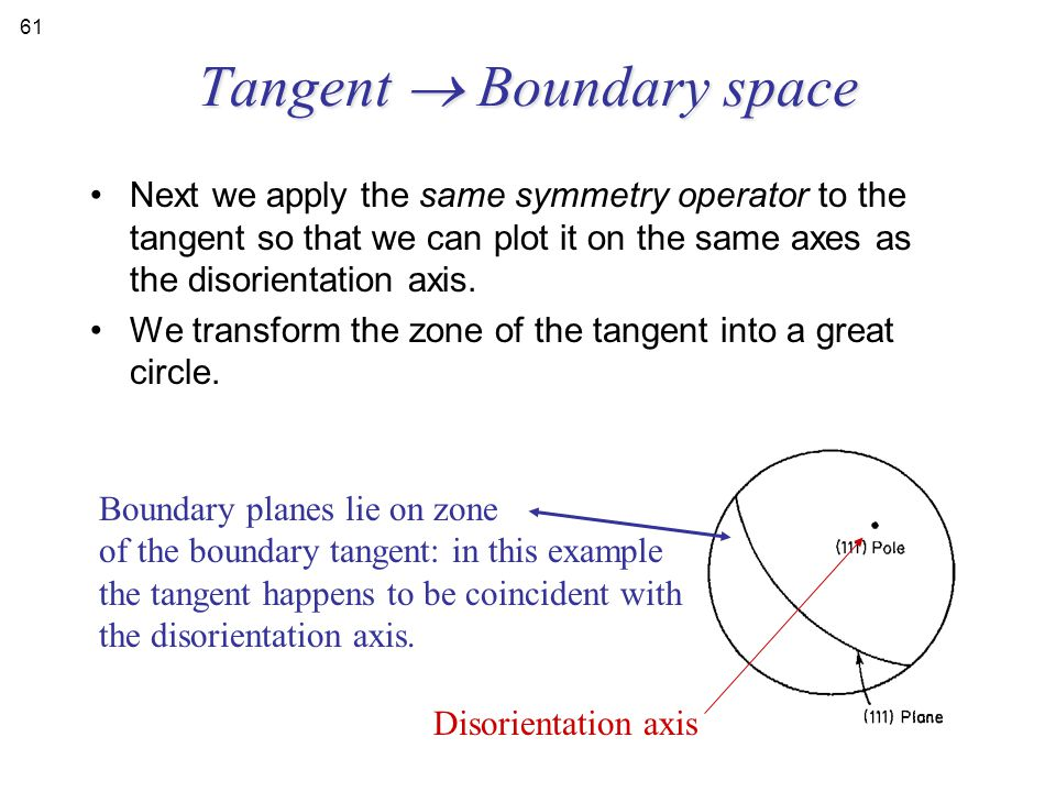 Tangent  Boundary space