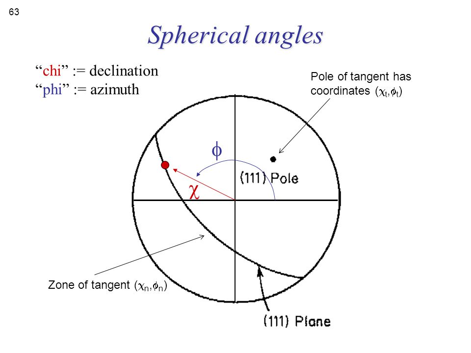 Spherical angles f c chi := declination phi := azimuth