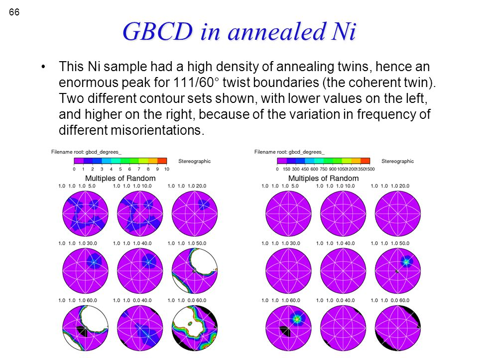 GBCD in annealed Ni