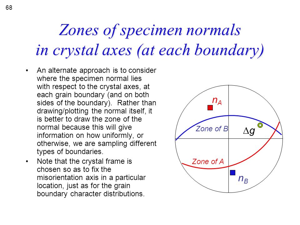 Zones of specimen normals in crystal axes (at each boundary)