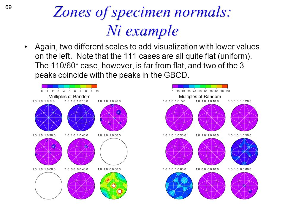 Zones of specimen normals: Ni example