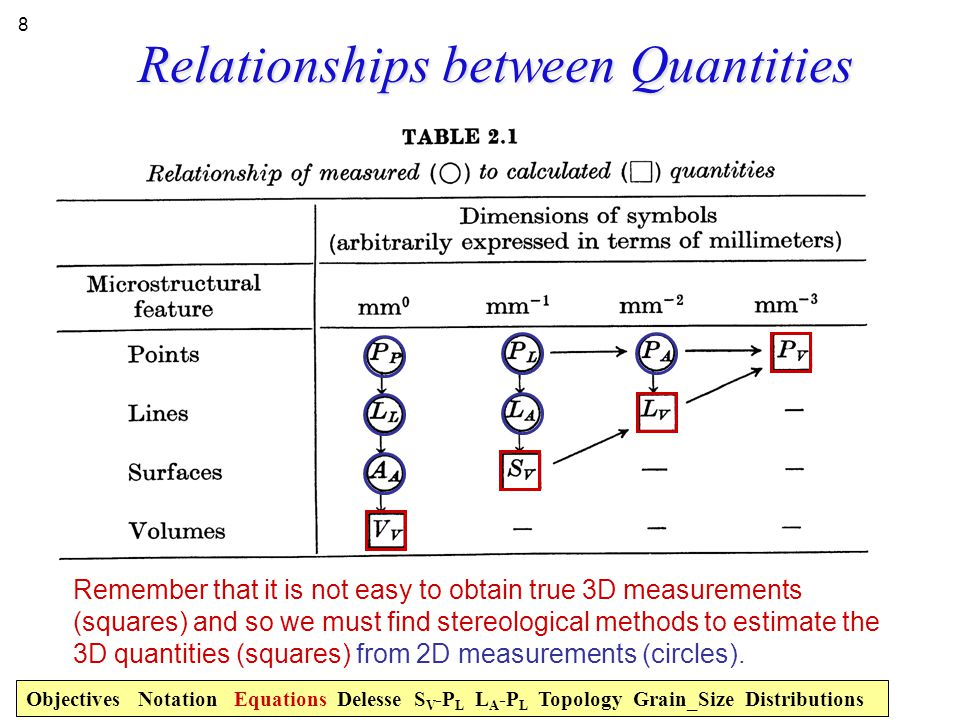 Measured vs. Derived Quantities