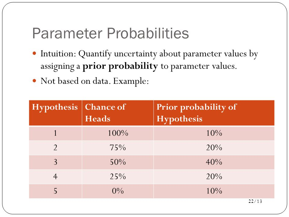 Parameter Probabilities