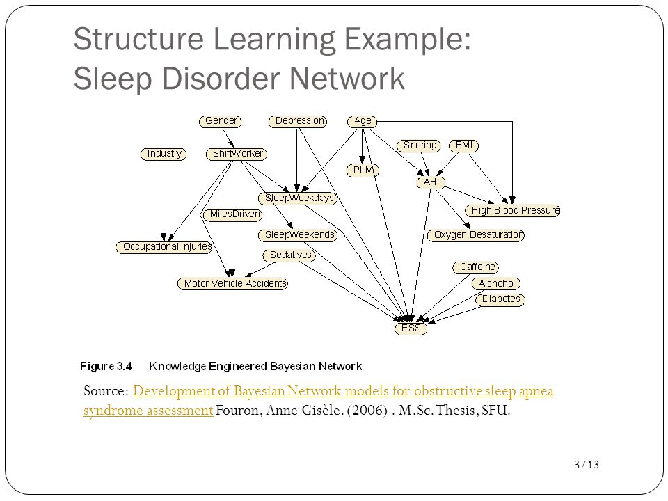 Structure Learning Example: Sleep Disorder Network