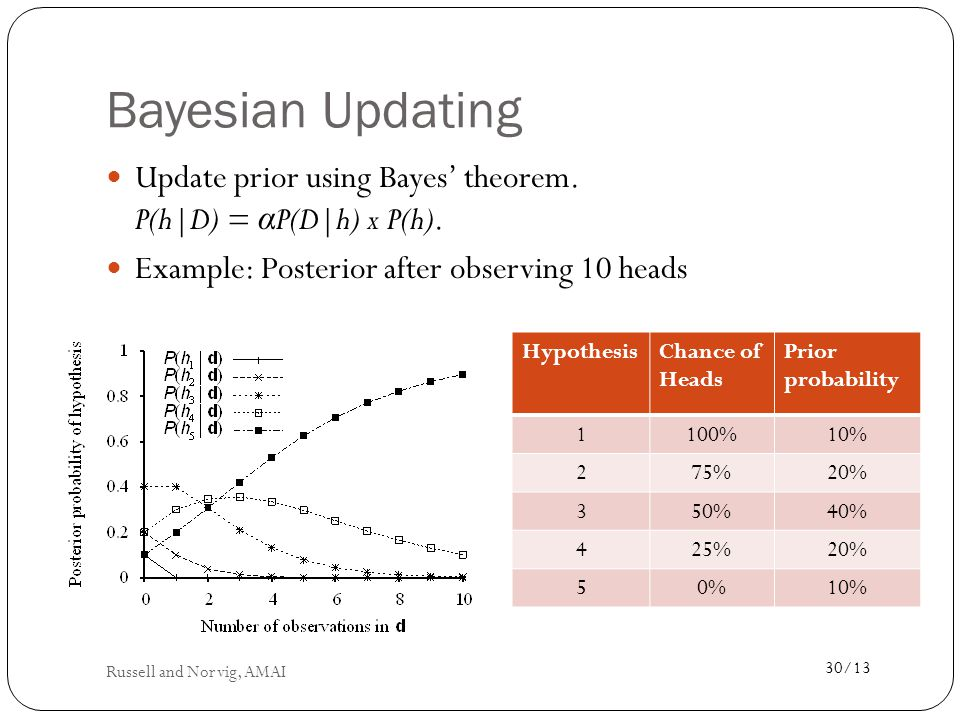 Bayesian Updating Update prior using Bayes' theorem. P(h|D) = αP(D|h) x P(h). Example: Posterior after observing 10 heads.