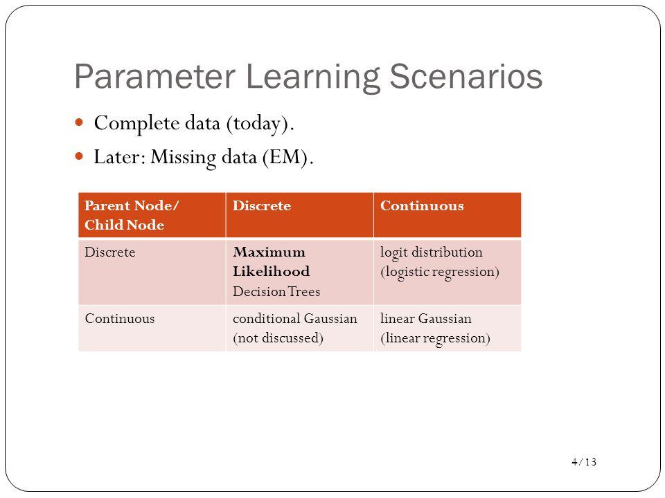 Parameter Learning Scenarios