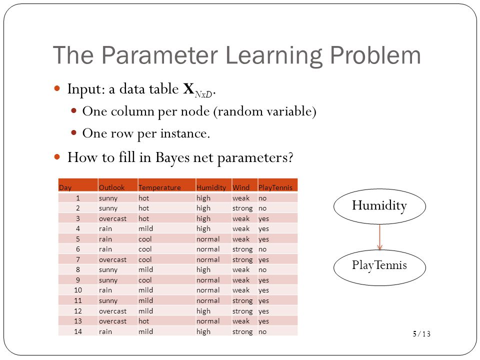 The Parameter Learning Problem