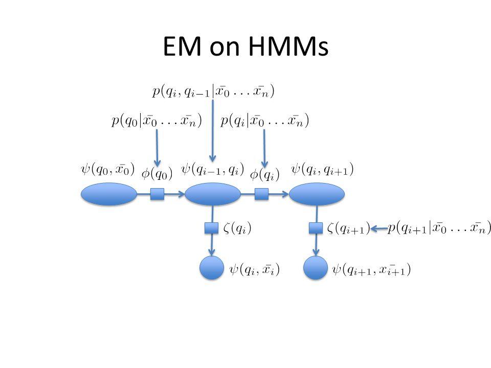 EM on HMMs