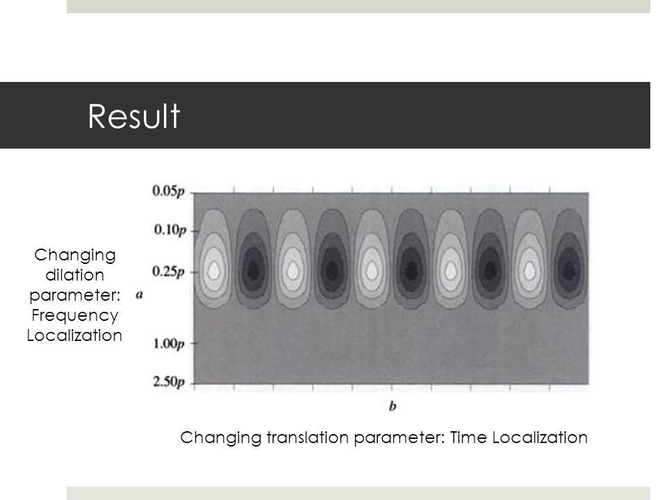Result Changing dilation parameter: Frequency Localization