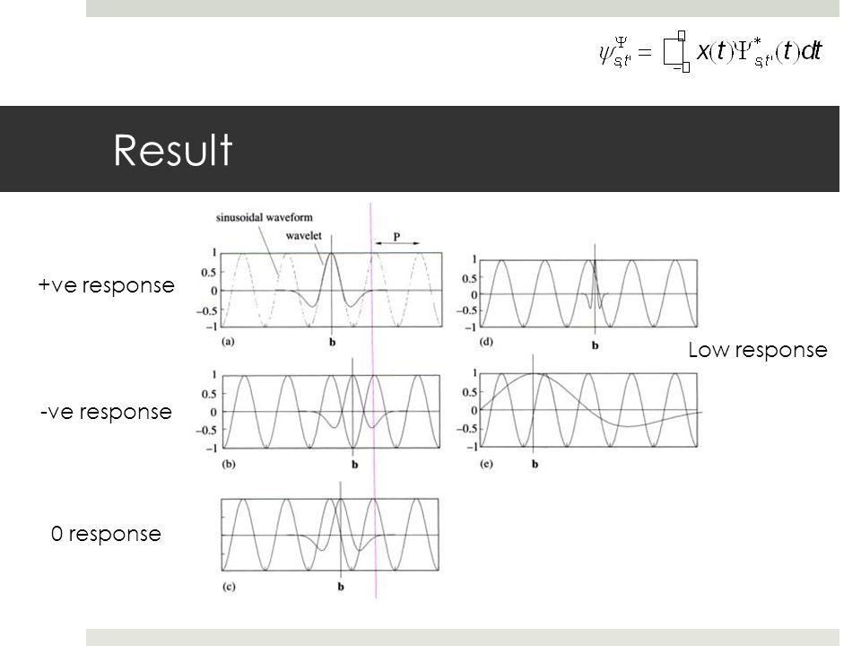 Result +ve response Low response -ve response 0 response
