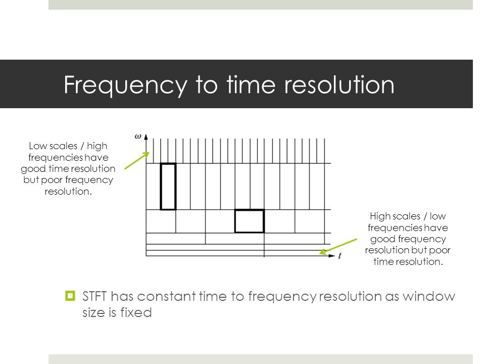 Frequency to time resolution