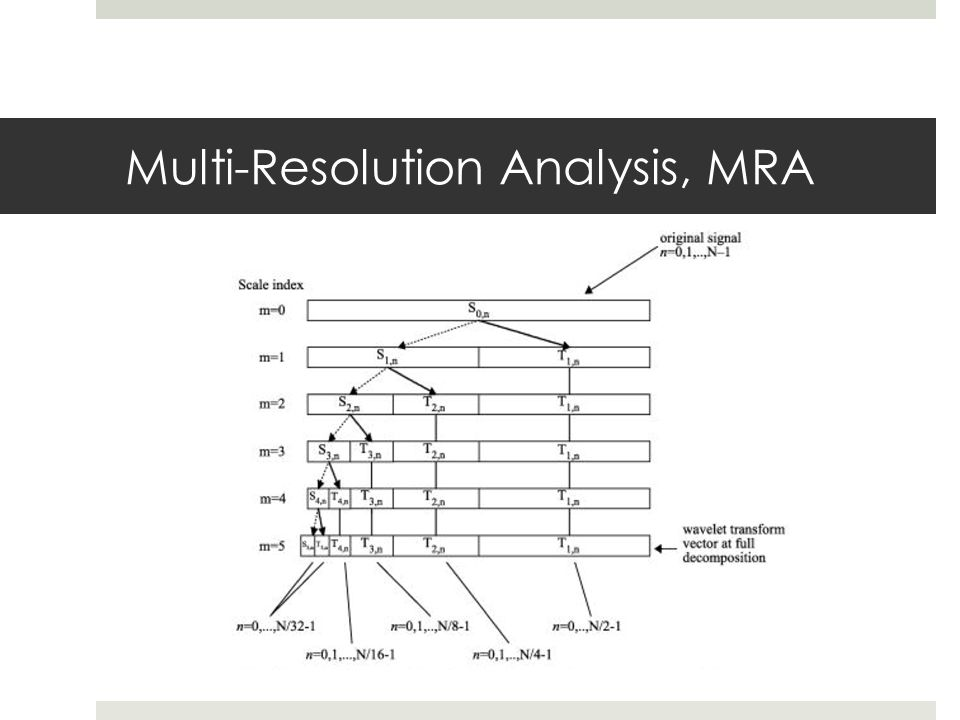 Multi-Resolution Analysis, MRA