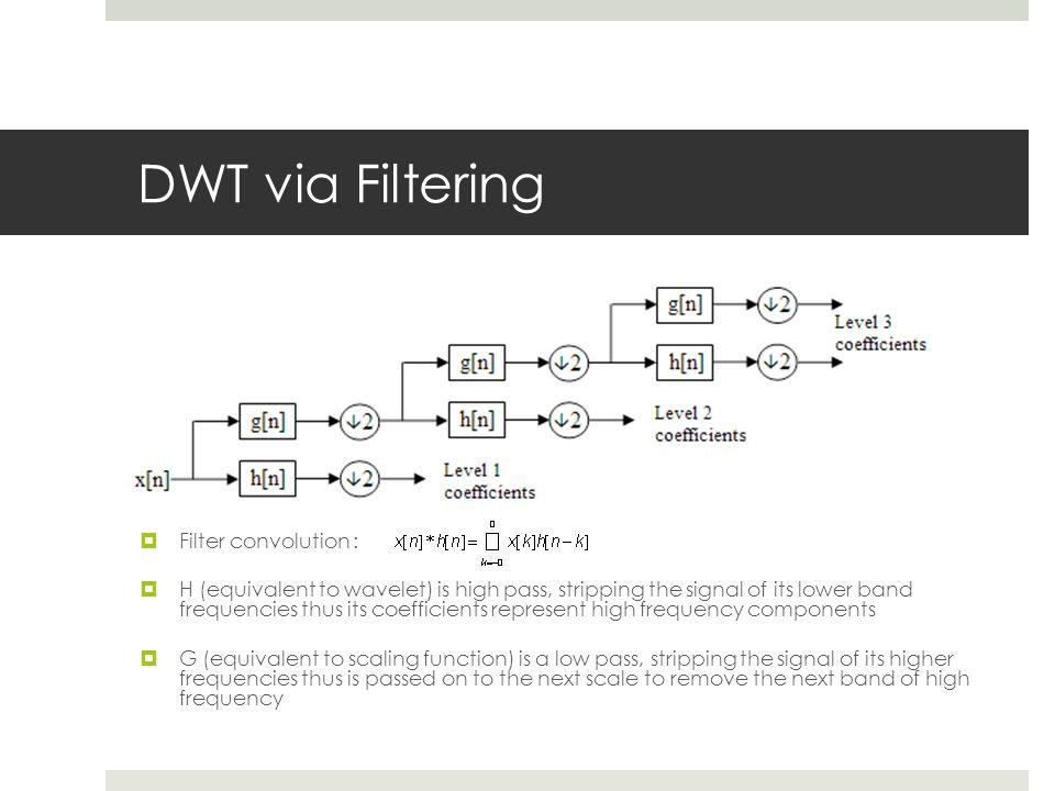 DWT via Filtering Filter convolution :
