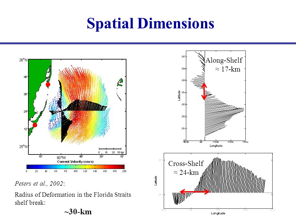 Spatial Dimensions ~30-km Along-Shelf ≈ 17-km Cross-Shelf ≈ 24-km