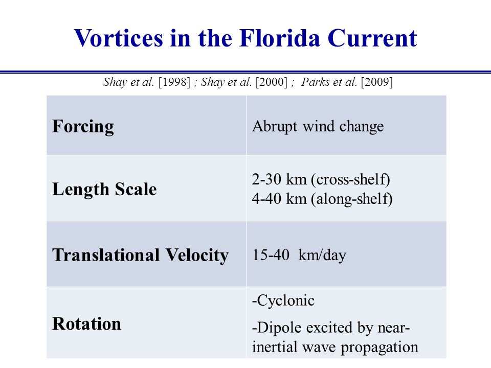 Vortices in the Florida Current