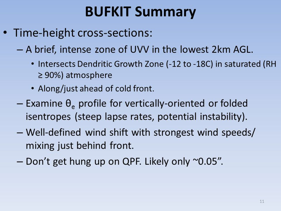 BUFKIT Summary Time-height cross-sections: