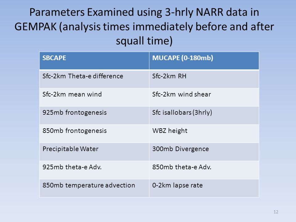 Parameters Examined using 3-hrly NARR data in GEMPAK (analysis times immediately before and after squall time)