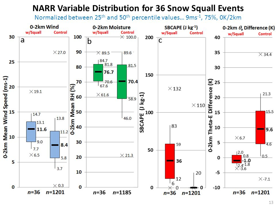 NARR Variable Distribution for 36 Snow Squall Events