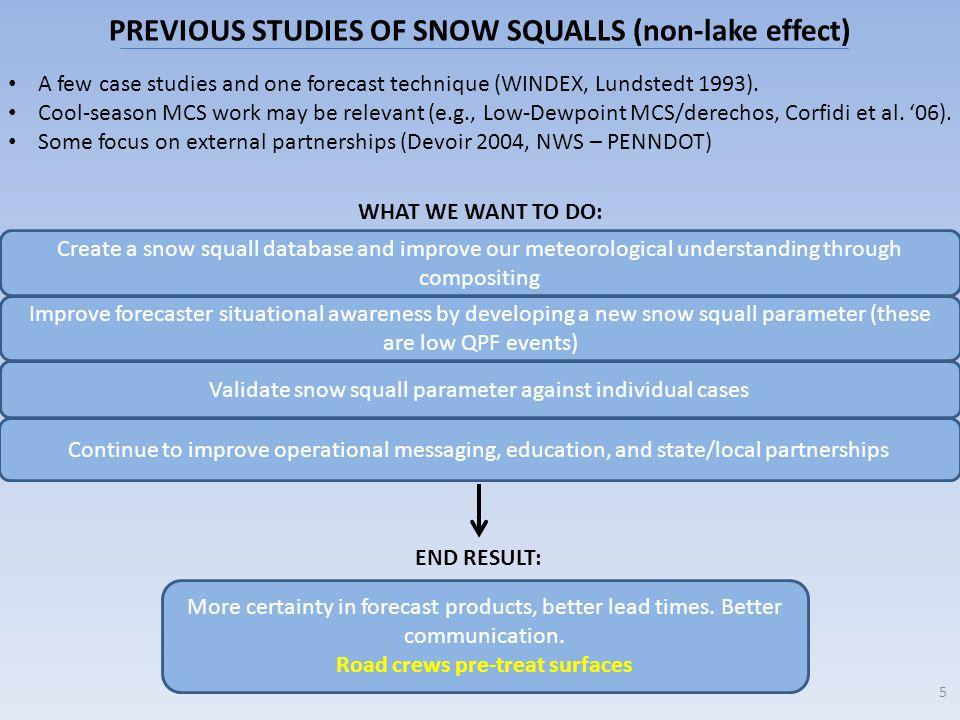 PREVIOUS STUDIES OF SNOW SQUALLS (non-lake effect)