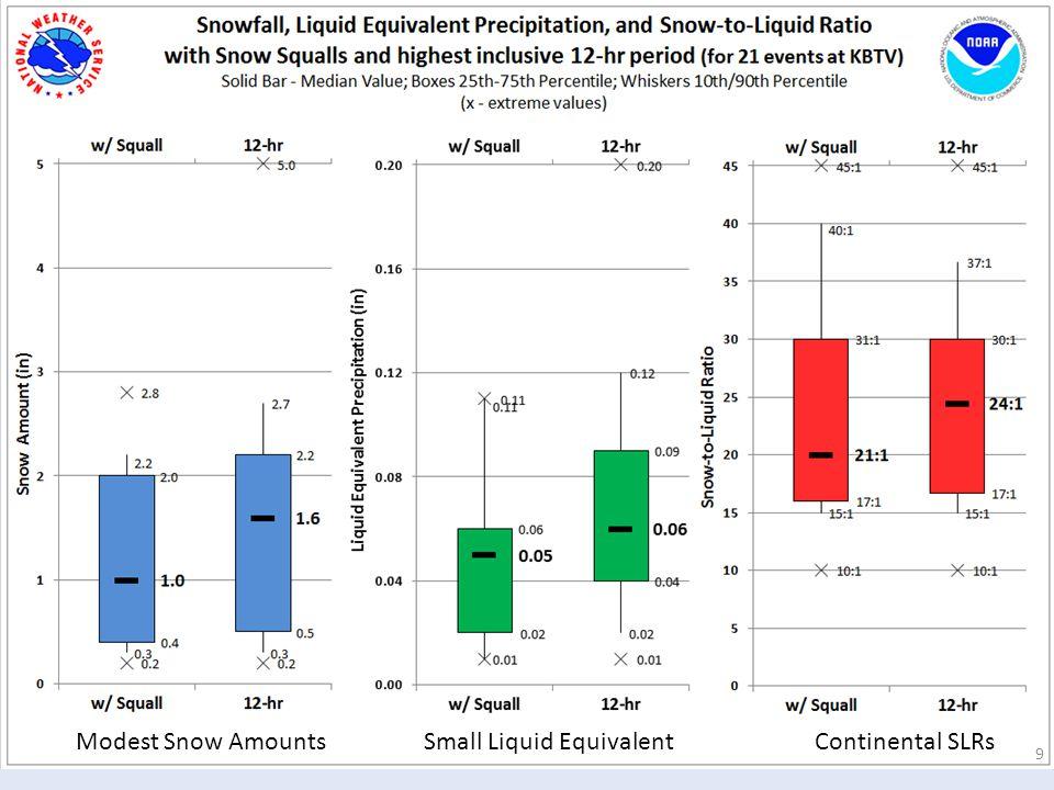 Modest Snow Amounts Small Liquid Equivalent Continental SLRs
