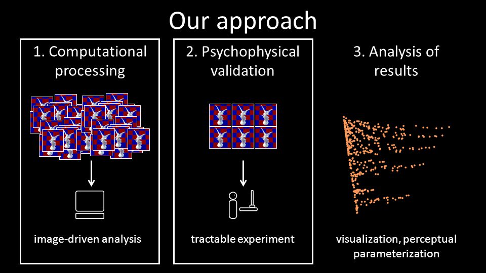 Our approach 1. Computational processing 2. Psychophysical validation