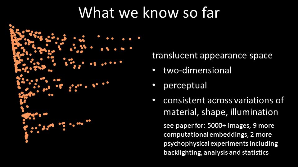 What we know so far translucent appearance space two-dimensional