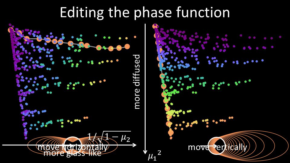 Editing the phase function
