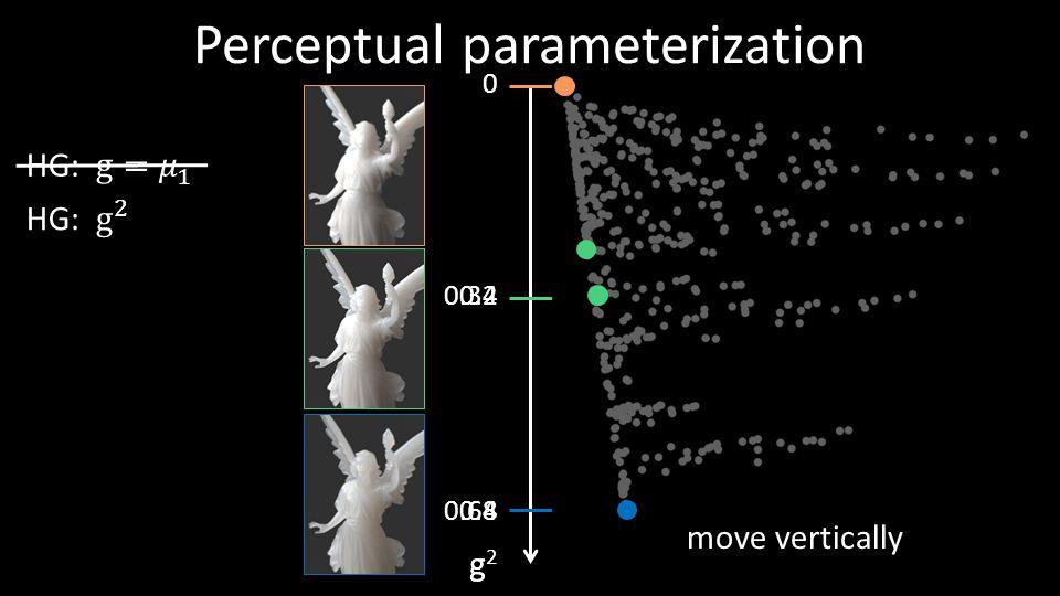 Perceptual parameterization