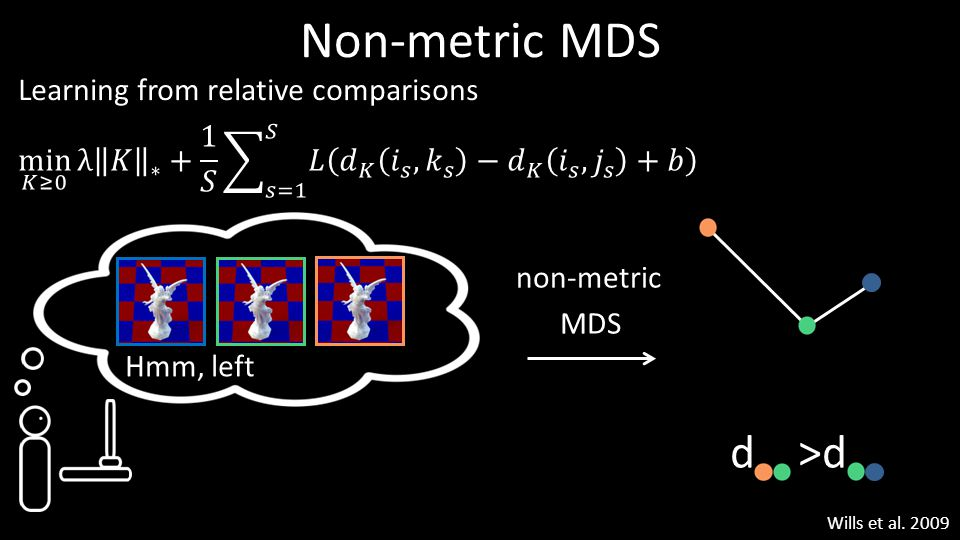 Non-metric MDS d >d Learning from relative comparisons