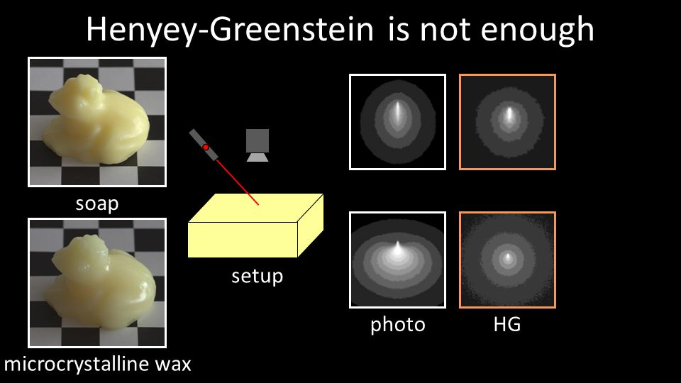 Henyey-Greenstein is not enough