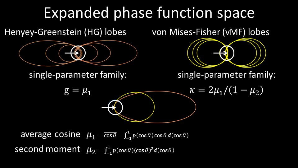 Expanded phase function space
