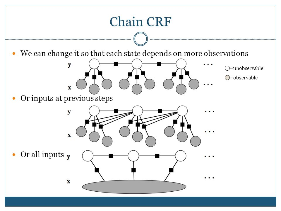 Chain CRF We can change it so that each state depends on more observations. Or inputs at previous steps.