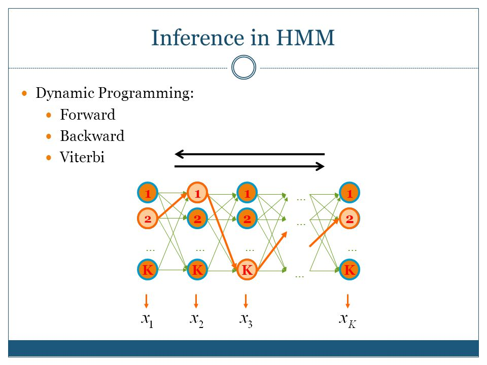 Inference in HMM Dynamic Programming: Forward Backward Viterbi 1 2 K …