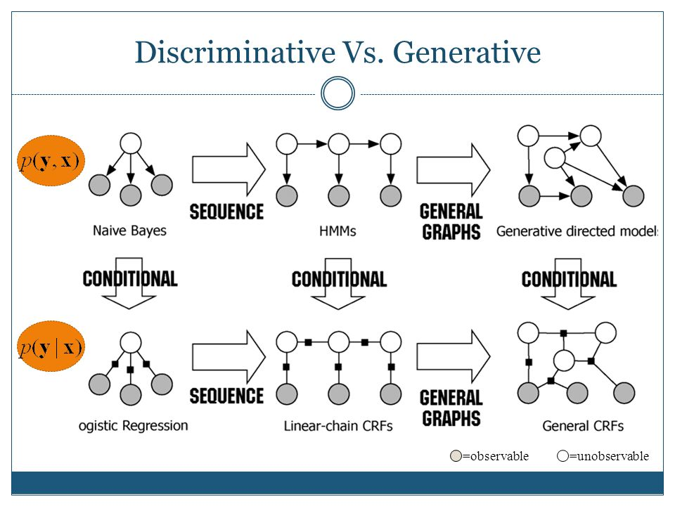 Discriminative Vs. Generative