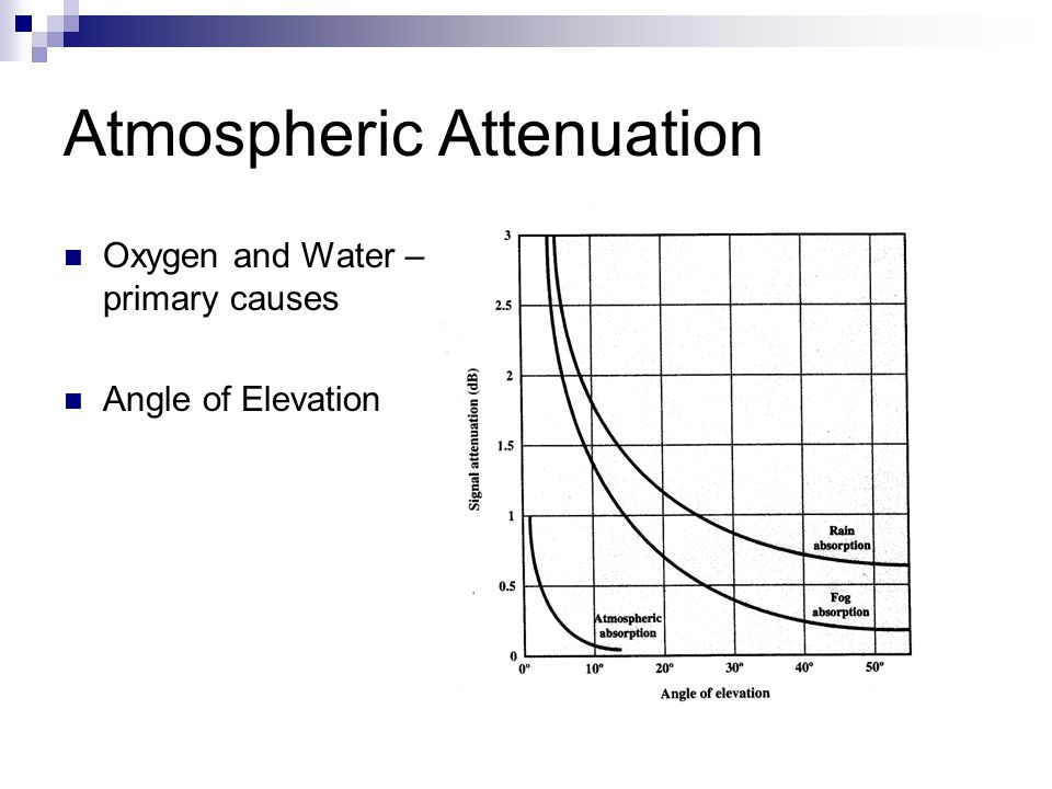 Atmospheric Attenuation