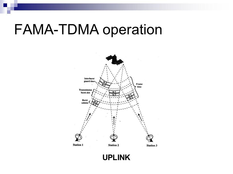 FAMA-TDMA operation UPLINK