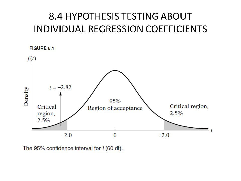 8.4 HYPOTHESIS TESTING ABOUT INDIVIDUAL REGRESSION COEFFICIENTS