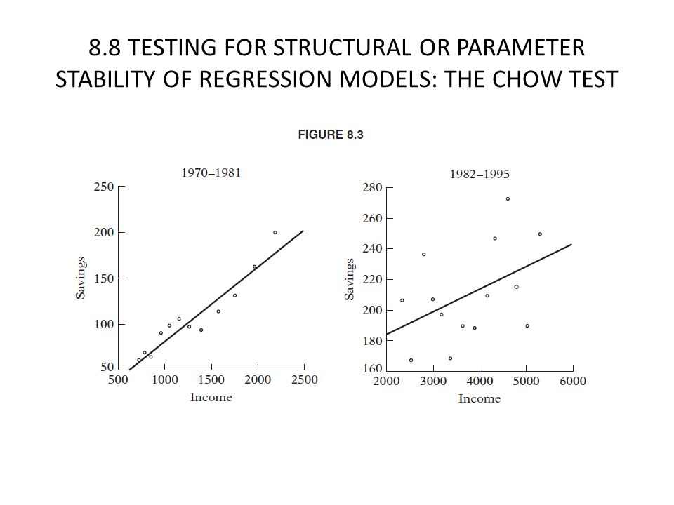 8.8 TESTING FOR STRUCTURAL OR PARAMETER STABILITY OF REGRESSION MODELS: THE CHOW TEST